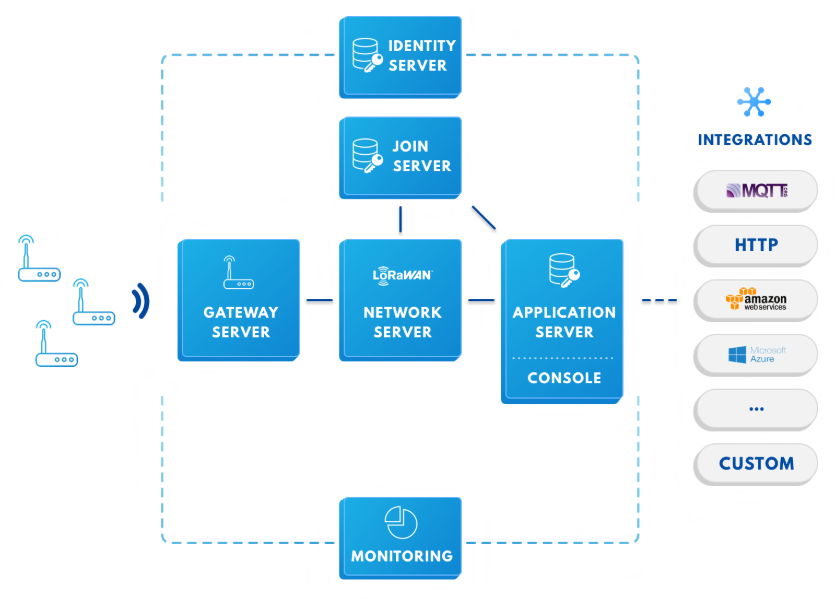 LoRaWAN IoT Community Networks